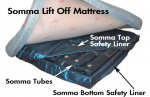 Free Flow Tubes for Lift Off Top Style Mattress