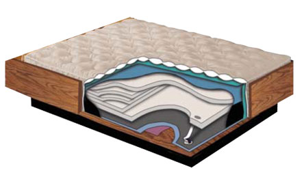 Flotation Beds and Mattresses   Waterbeds for the Modern Age