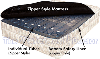 Free Flow Tubes for Zipper Style Mattress